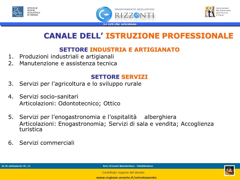 Le reti che orientano 33 UFFICIO XI UFFICIO SCOLASTICO DI TREVISO Coordinamento Reti Orientamento della Provincia di Treviso Da Re adattamento RC_LGRe