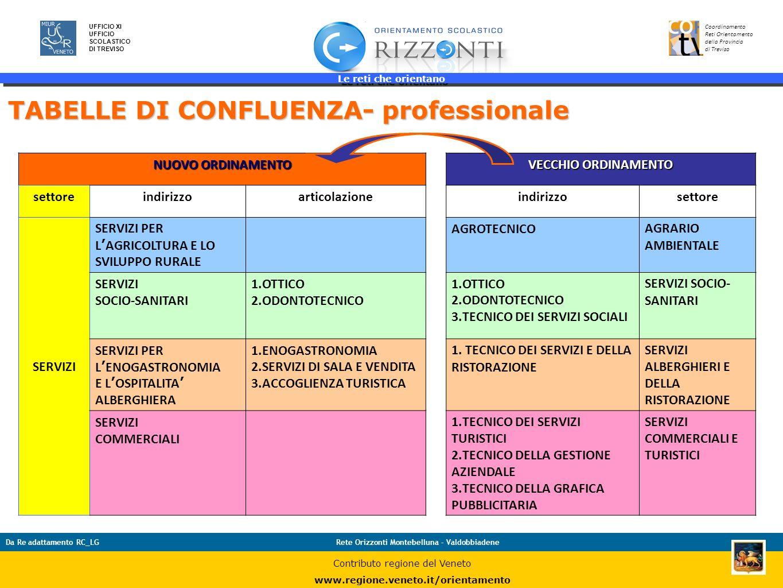 Le reti che orientano 34 UFFICIO XI UFFICIO SCOLASTICO DI TREVISO Coordinamento Reti Orientamento della Provincia di Treviso Da Re adattamento RC_LGRe