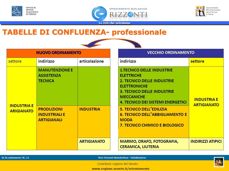 Le reti che orientano 35 UFFICIO XI UFFICIO SCOLASTICO DI TREVISO Coordinamento Reti Orientamento della Provincia di Treviso Da Re adattamento RC_LGRe
