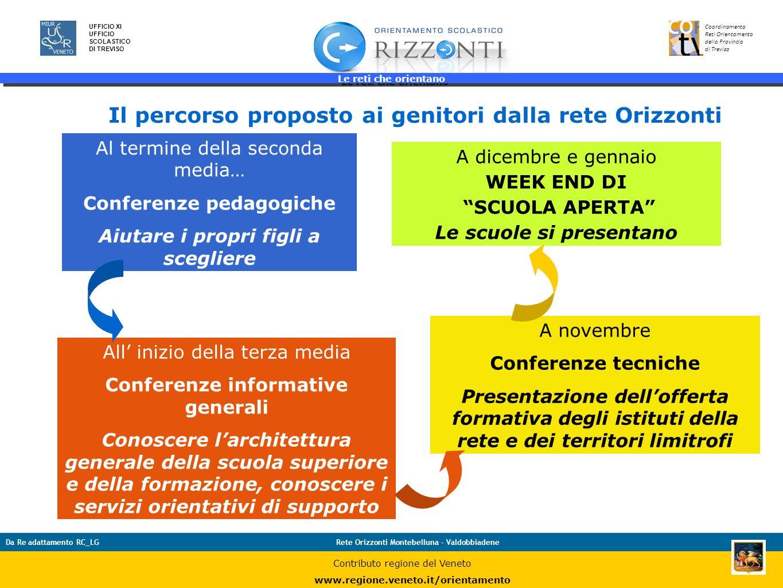 Le reti che orientano 4 UFFICIO XI UFFICIO SCOLASTICO DI TREVISO Coordinamento Reti Orientamento della Provincia di Treviso Da Re adattamento RC_LGRet