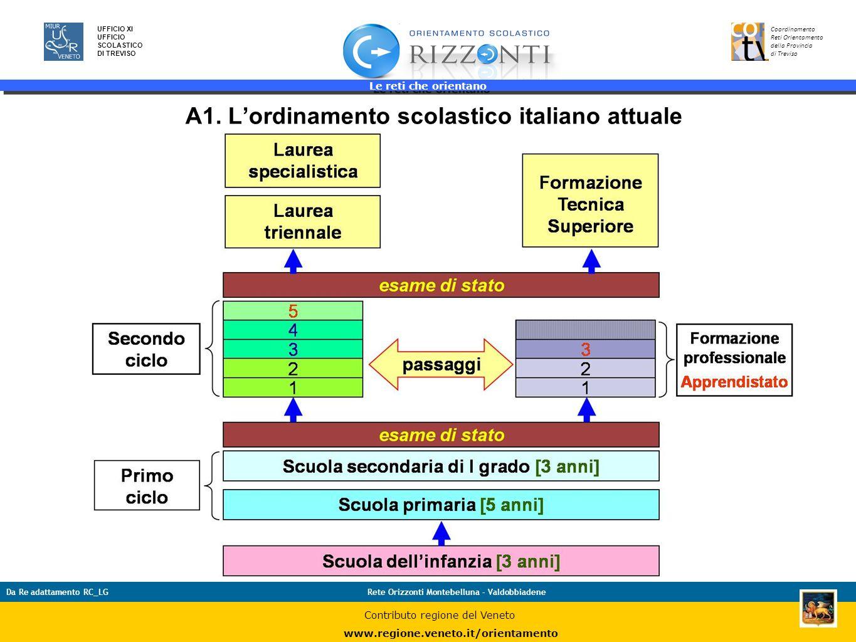 Le reti che orientano 8 UFFICIO XI UFFICIO SCOLASTICO DI TREVISO Coordinamento Reti Orientamento della Provincia di Treviso Da Re adattamento RC_LGRet