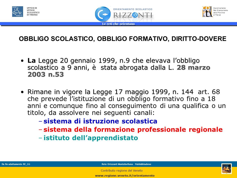 Le reti che orientano 9 UFFICIO XI UFFICIO SCOLASTICO DI TREVISO Coordinamento Reti Orientamento della Provincia di Treviso Da Re adattamento RC_LGRet