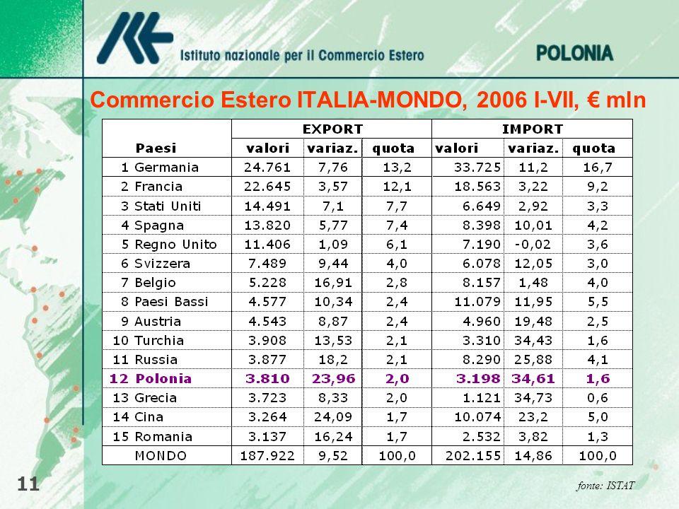 Commercio Estero ITALIA-MONDO, 2006 I-VII, mln 11 fonte: ISTAT