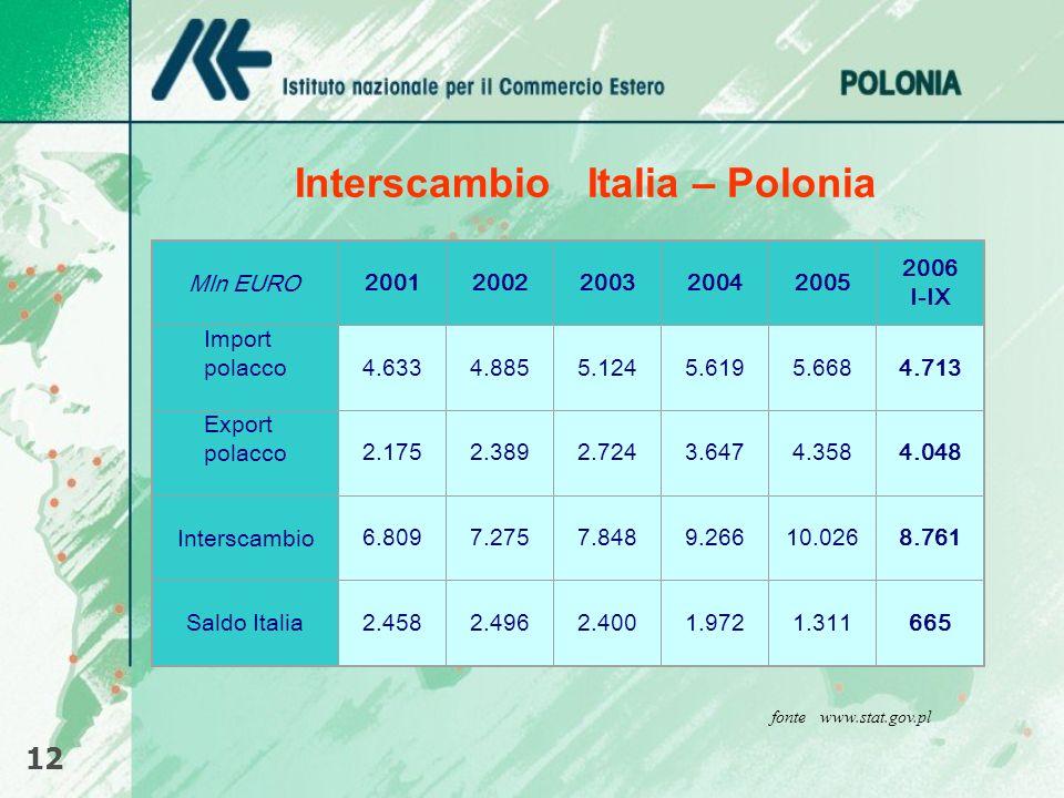 Interscambio Italia – Polonia 12 fonte www.stat.gov.pl Mln EURO20012002200320042005 2006 I-IX Import polacco4.6334.8855.1245.6195.6684.713 Export pola