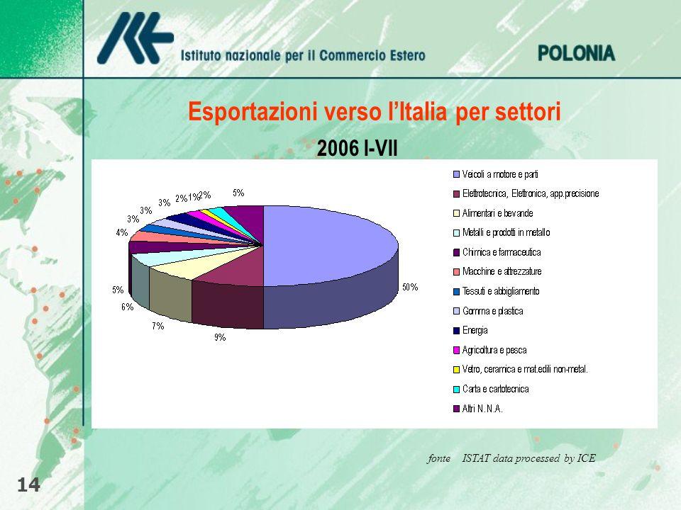 Esportazioni verso lItalia per settori 14 fonte ISTAT data processed by ICE 2006 I-VII