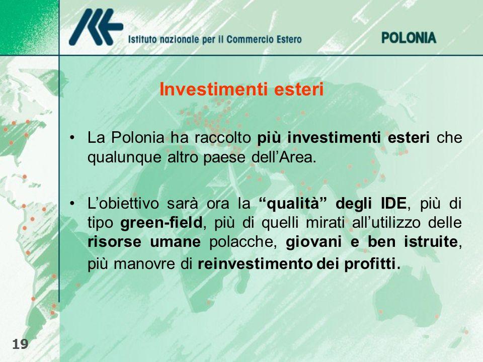 Investimenti esteri 19 La Polonia ha raccolto più investimenti esteri che qualunque altro paese dellArea. Lobiettivo sarà ora la qualità degli IDE, pi