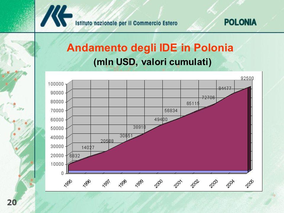 Andamento degli IDE in Polonia (mln USD, valori cumulati) 20