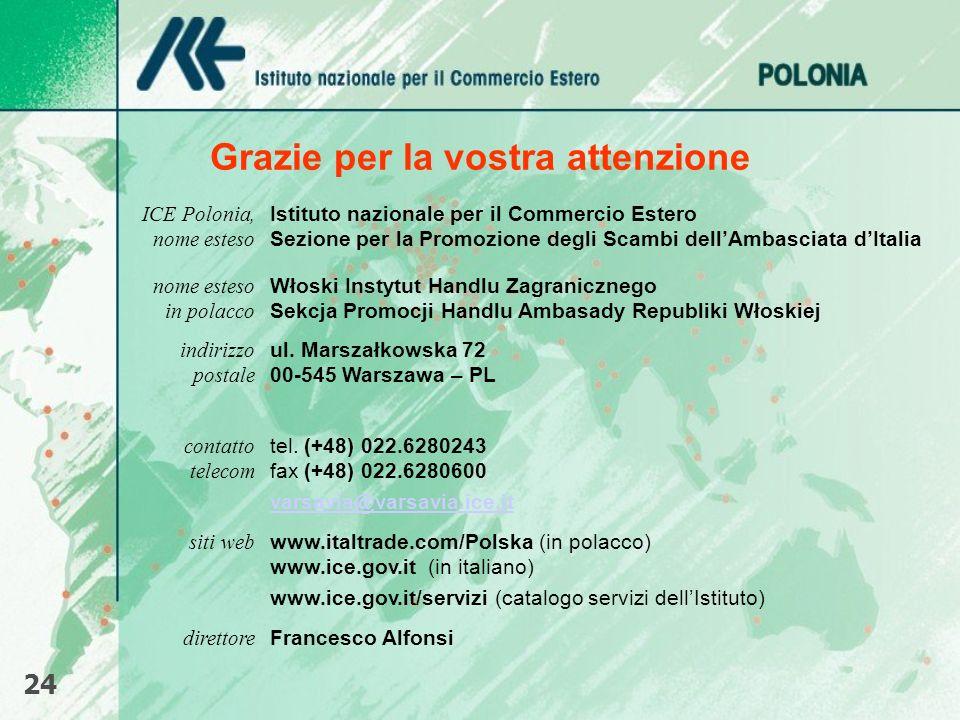 Grazie per la vostra attenzione 24 ICE Polonia, nome esteso Istituto nazionale per il Commercio Estero Sezione per la Promozione degli Scambi dellAmba