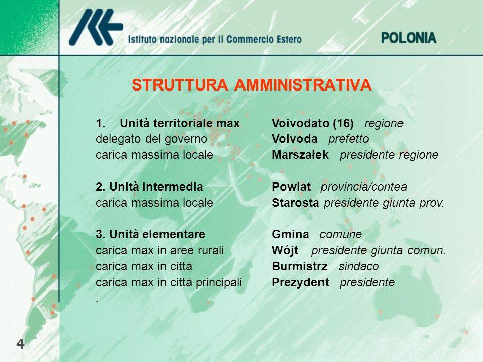 STRUTTURA AMMINISTRATIVA 1.Unità territoriale maxVoivodato (16) regione delegato del governoVoivoda prefetto carica massima localeMarszałek presidente