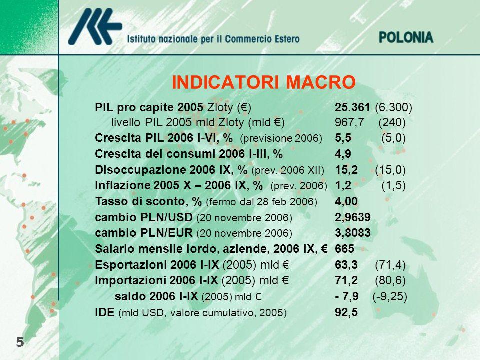 INDICATORI MACRO PIL pro capite 2005 Zloty ()25.361 (6.300) livello PIL 2005 mld Zloty (mld )967,7 (240) Crescita PIL 2006 I-VI, % (previsione 2006) 5