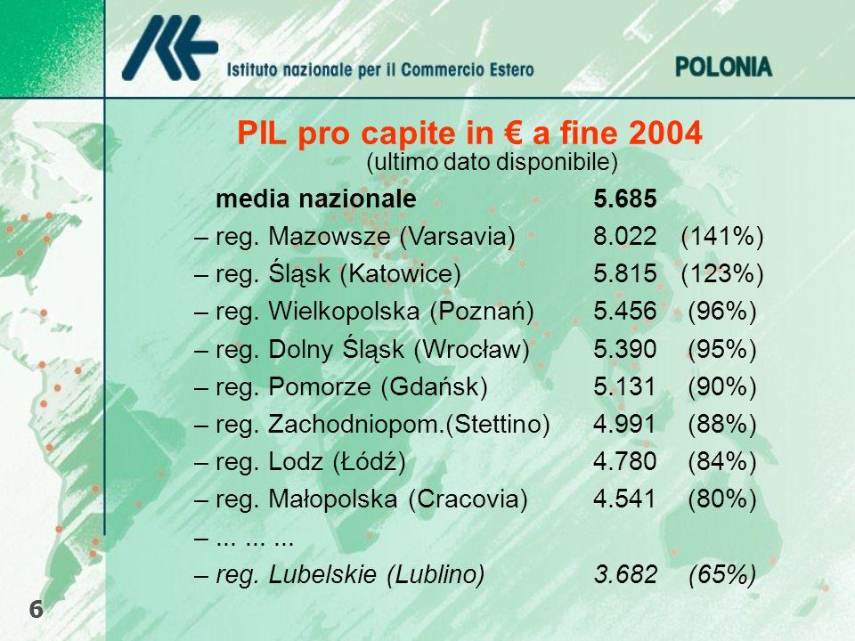 PIL pro capite in a fine 2004 6 (ultimo dato disponibile) media nazionale 5.685 – reg. Mazowsze (Varsavia) 8.022 (141%) – reg. Śląsk (Katowice) 5.815