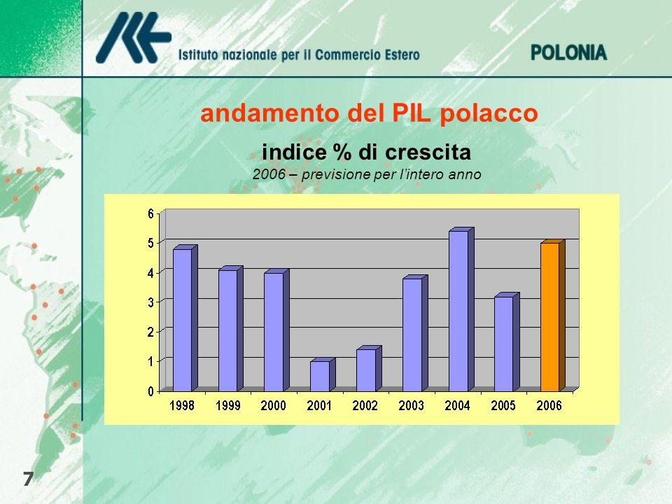 andamento del PIL polacco 7 indice % di crescita 2006 – previsione per lintero anno