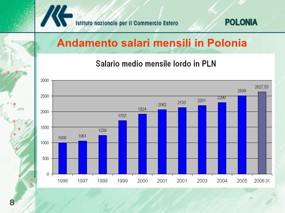 Andamento salari mensili in Polonia 8