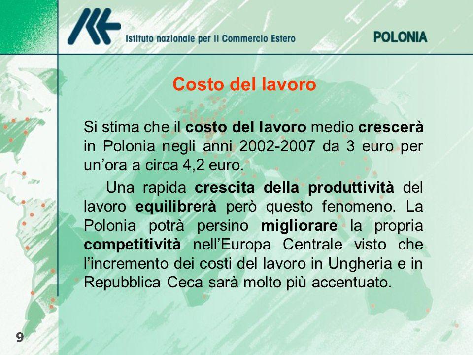 Costo del lavoro 9 Si stima che il costo del lavoro medio crescerà in Polonia negli anni 2002-2007 da 3 euro per unora a circa 4,2 euro. Una rapida cr