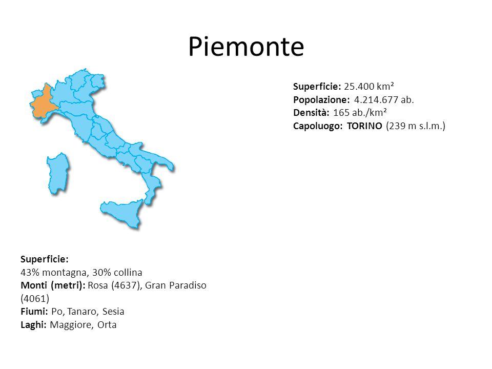 Piemonte Superficie: 25.400 km² Popolazione: 4.214.677 ab. Densità: 165 ab./km² Capoluogo: TORINO (239 m s.l.m.) Superficie: 43% montagna, 30% collina