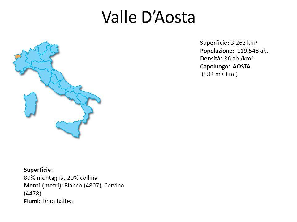 Valle DAosta Superficie: 3.263 km² Popolazione: 119.548 ab. Densità: 36 ab./km² Capoluogo: AOSTA (583 m s.l.m.) Superficie: 80% montagna, 20% collina