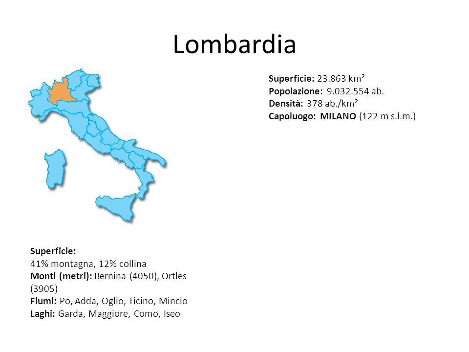 Lombardia Superficie: 23.863 km² Popolazione: 9.032.554 ab. Densità: 378 ab./km² Capoluogo: MILANO (122 m s.l.m.) Superficie: 41% montagna, 12% collin