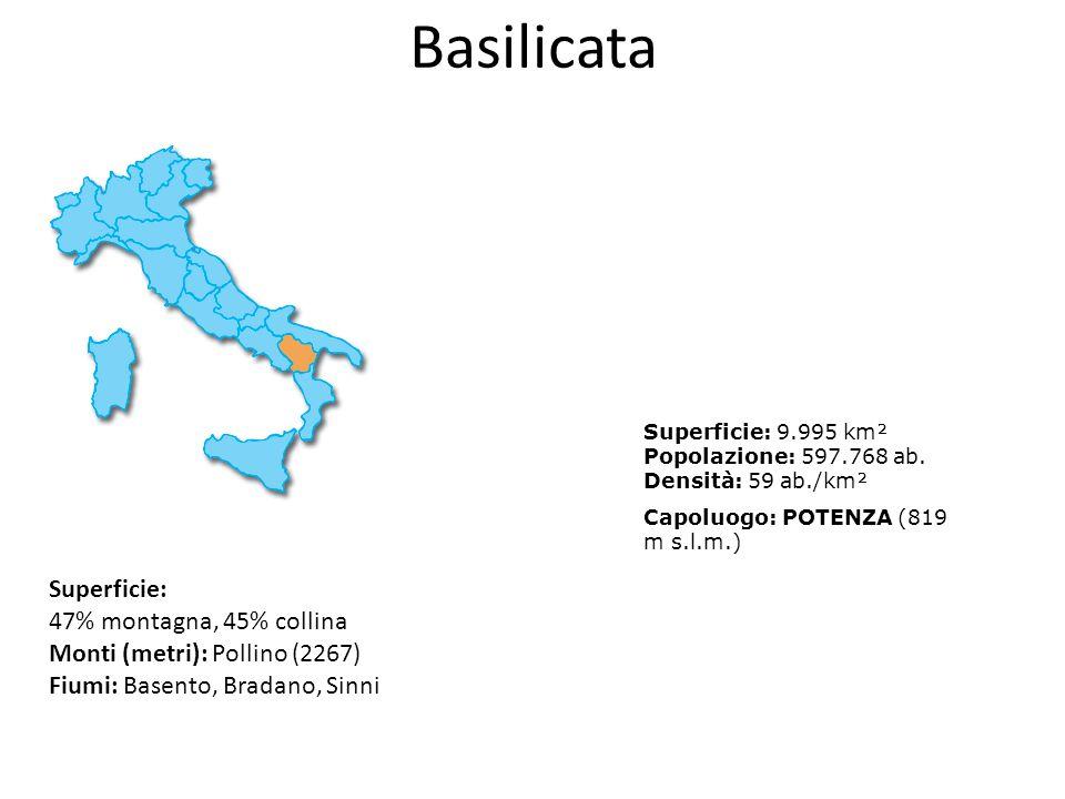 Basilicata Superficie: 47% montagna, 45% collina Monti (metri): Pollino (2267) Fiumi: Basento, Bradano, Sinni Superficie: 9.995 km² Popolazione: 597.7