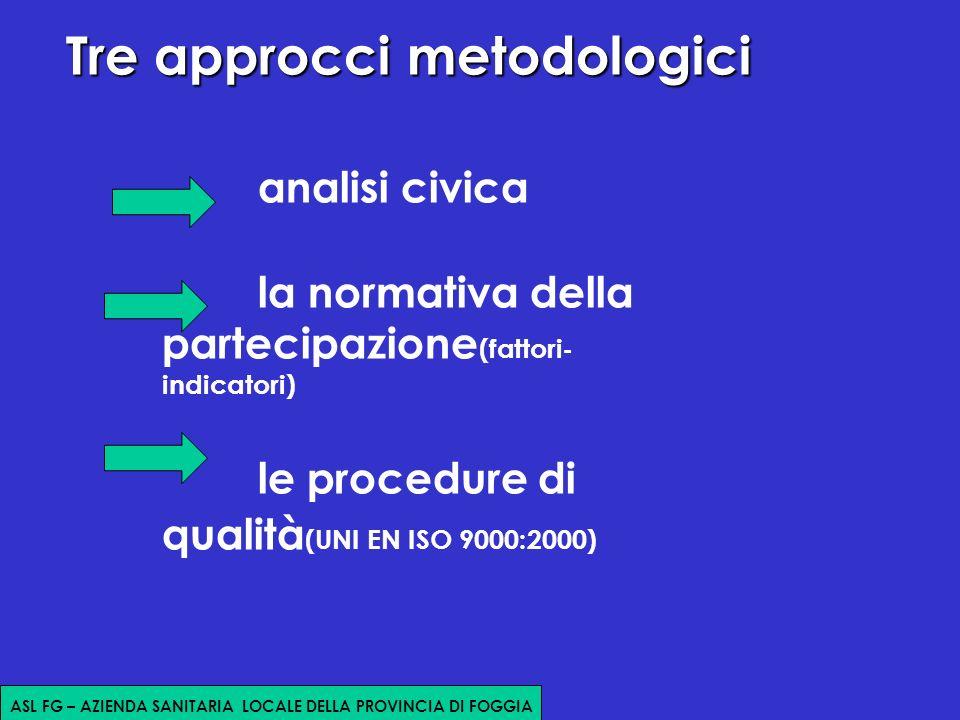 Tre approcci metodologici Tre approcci metodologici analisi civica la normativa della partecipazione (fattori- indicatori) le procedure di qualità (UNI EN ISO 9000:2000) ASL FG – AZIENDA SANITARIA LOCALE DELLA PROVINCIA DI FOGGIA