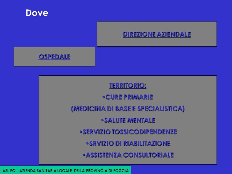 Dove TERRITORIO: CURE PRIMARIE CURE PRIMARIE (MEDICINA DI BASE E SPECIALISTICA) SALUTE MENTALE SALUTE MENTALE SERVIZIO TOSSICODIPENDENZE SERVIZIO TOSSICODIPENDENZE SRVIZIO DI RIABILITAZIONE SRVIZIO DI RIABILITAZIONE ASSISTENZA CONSULTORIALE ASSISTENZA CONSULTORIALE OSPEDALE DIREZIONE AZIENDALE ASL FG – AZIENDA SANITARIA LOCALE DELLA PROVINCIA DI FOGGIA