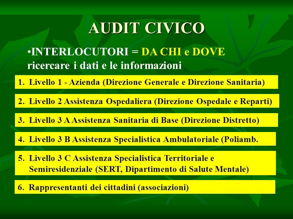 INTERLOCUTORI = DA CHI e DOVE ricercare i dati e le informazioni AUDIT CIVICO 4.Livello 3 B Assistenza Specialistica Ambulatoriale (Poliamb.