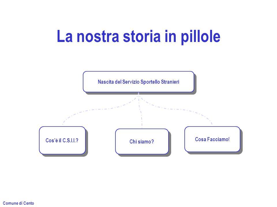La nostra storia in pillole Nascita del Servizio Sportello Stranieri Cosè il C.S.I.I..