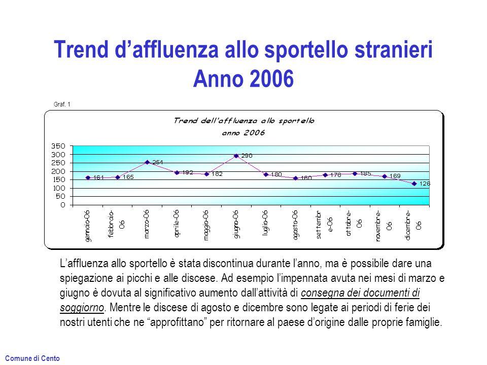 Trend daffluenza allo sportello stranieri Anno 2006 Laffluenza allo sportello è stata discontinua durante lanno, ma è possibile dare una spiegazione ai picchi e alle discese.