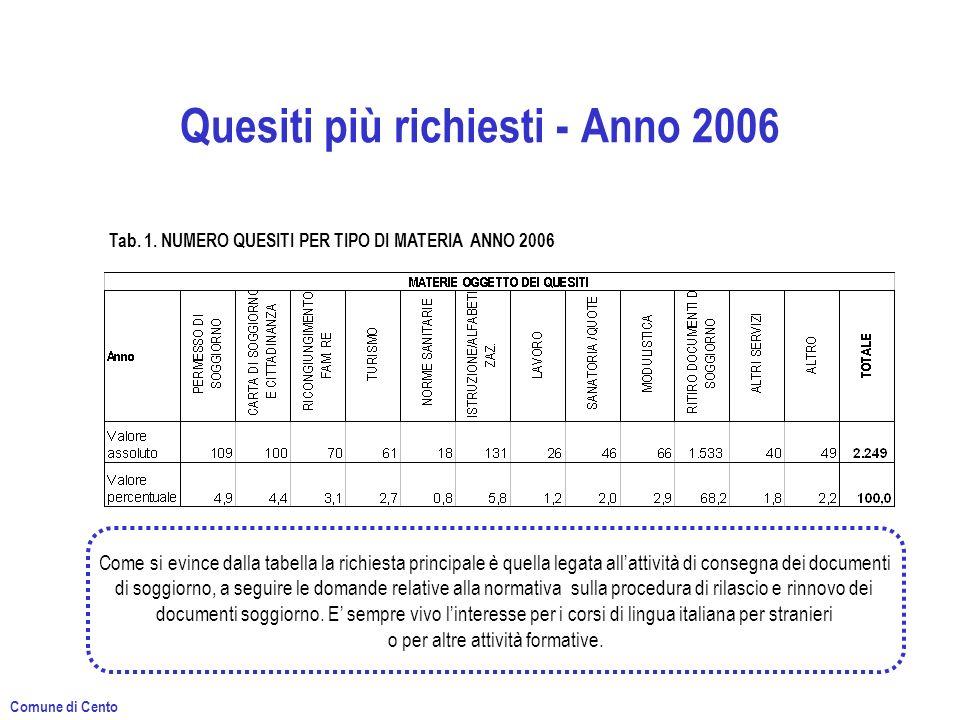 Quesiti più richiesti - Anno 2006 Tab. 1. NUMERO QUESITI PER TIPO DI MATERIA ANNO 2006 Come si evince dalla tabella la richiesta principale è quella l