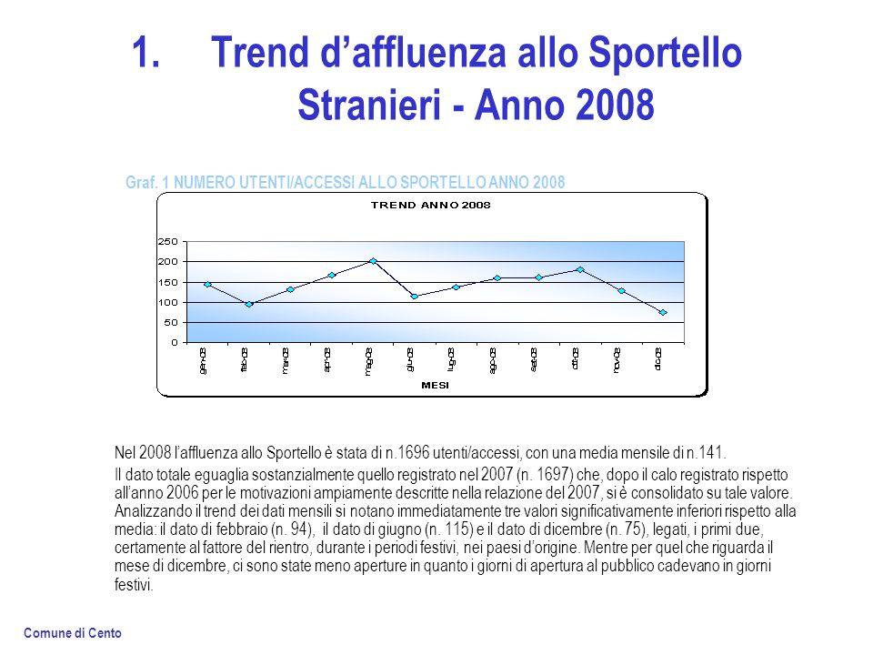 1.Trend daffluenza allo Sportello Stranieri - Anno 2008 Nel 2008 laffluenza allo Sportello è stata di n.1696 utenti/accessi, con una media mensile di n.141.