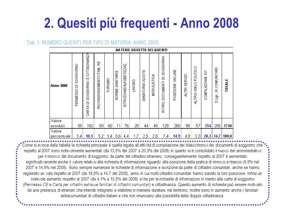 2. Quesiti più frequenti - Anno 2008 Come si evince dalla tabella la richiesta principale è quella legata allattività di compilazione dei rilasci/rinn