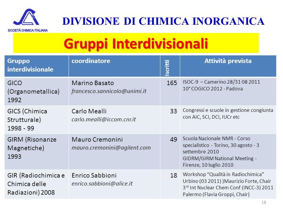 18 Gruppi Interdivisionali Gruppo interdivisionale coordinatore Iscritti Attività prevista GICO (Organometallica) 1992 Marino Basato francesco.sannico