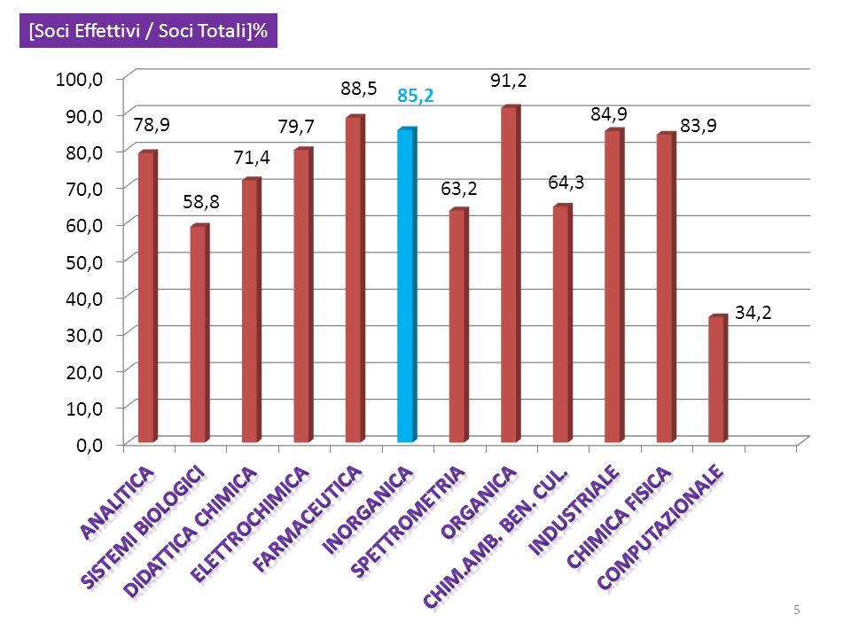 5 [Soci Effettivi / Soci Totali]%