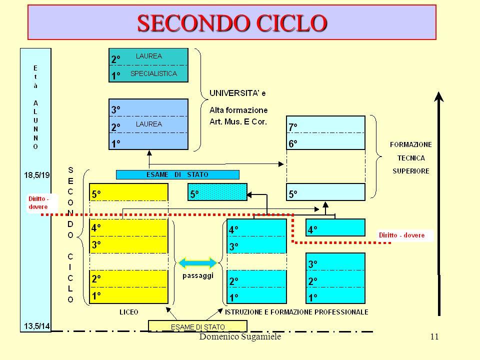 Domenico Sugamiele11 SECONDO CICLO
