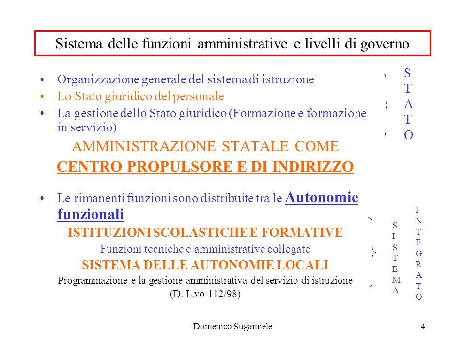 Domenico Sugamiele5 STATO GESTORE STATO REGOLATORE Decentramento amministrativo Programmazione, indirizzo Attribuzione di autonomia Affidamento di funzioni Controllo e Valutazione AUTONOMIE LOCALI AUTONOMIE FUNZIONALI Ufficio Scol.