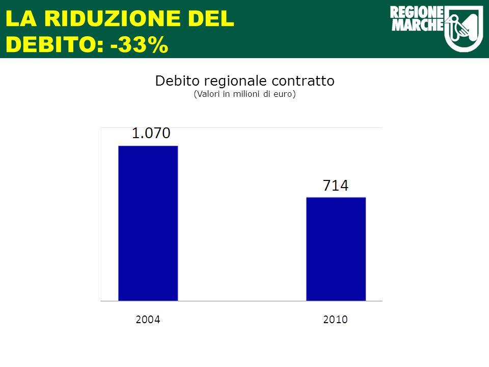 LA RIDUZIONE DEL DEBITO: -33% Debito regionale contratto (Valori in milioni di euro)