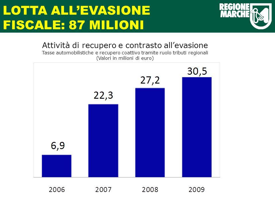 LOTTA ALLEVASIONE FISCALE: 87 MILIONI Attività di recupero e contrasto allevasione Tasse automobilistiche e recupero coattivo tramite ruolo tributi regionali (Valori in milioni di euro)