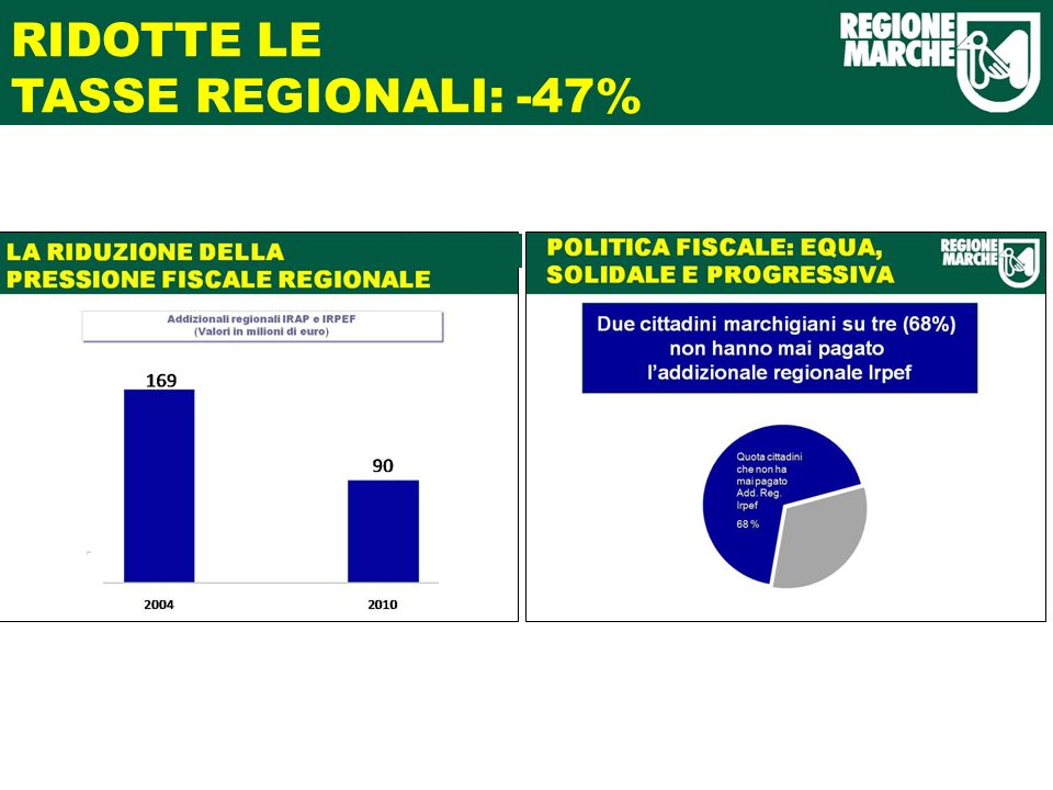 RIDOTTE LE TASSE REGIONALI: -47%