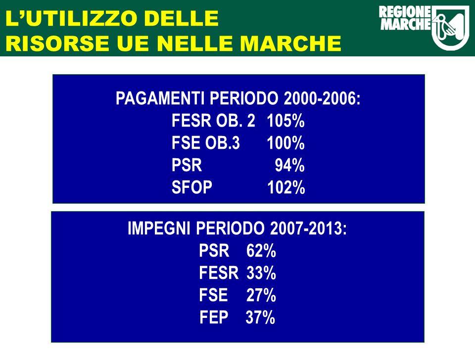 LUTILIZZO DELLE RISORSE UE NELLE MARCHE PAGAMENTI PERIODO 2000-2006: FESR OB.