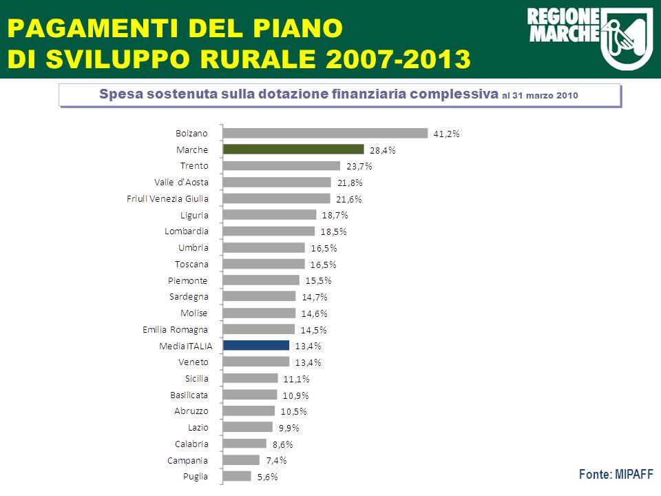 PAGAMENTI DEL PIANO DI SVILUPPO RURALE 2007-2013 Spesa sostenuta sulla dotazione finanziaria complessiva al 31 marzo 2010 Fonte: MIPAFF