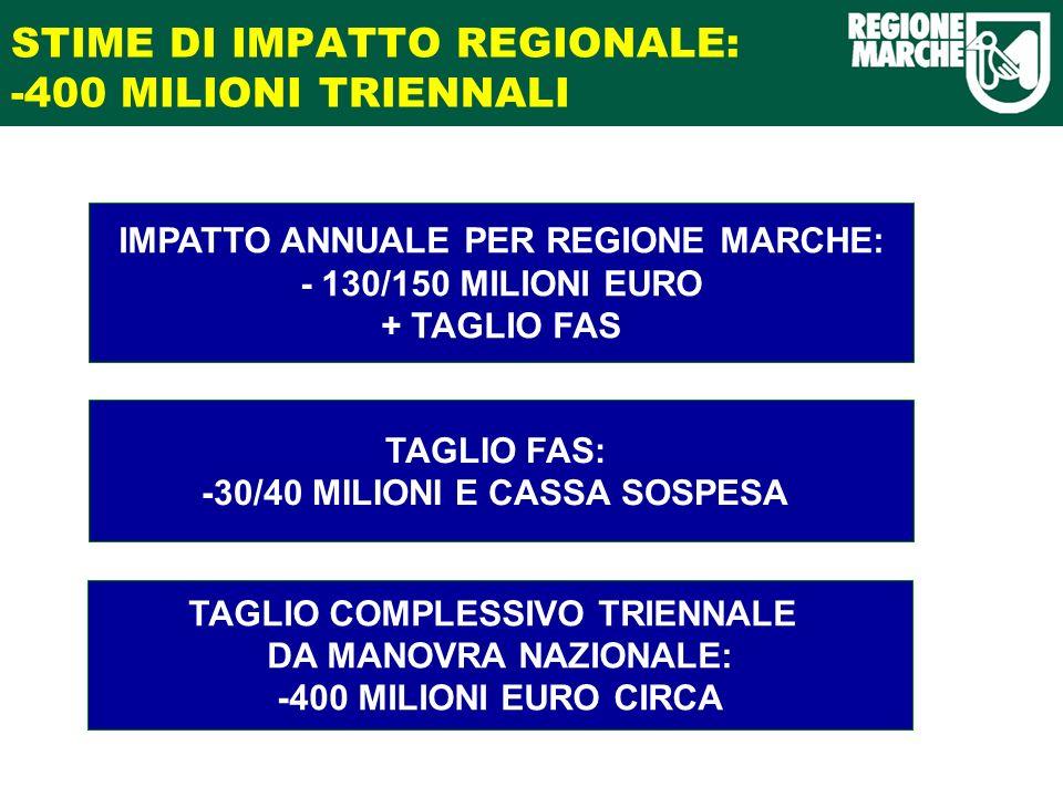 STIME DI IMPATTO REGIONALE: -400 MILIONI TRIENNALI TAGLIO FAS: -30/40 MILIONI E CASSA SOSPESA IMPATTO ANNUALE PER REGIONE MARCHE: - 130/150 MILIONI EURO + TAGLIO FAS TAGLIO COMPLESSIVO TRIENNALE DA MANOVRA NAZIONALE: -400 MILIONI EURO CIRCA