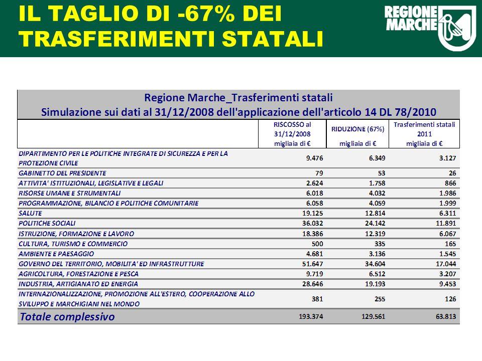IL TAGLIO DI -67% DEI TRASFERIMENTI STATALI