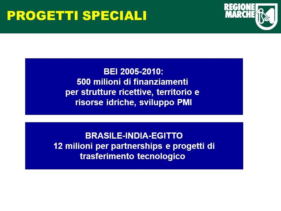 PROGETTI SPECIALI BEI 2005-2010: 500 milioni di finanziamenti per strutture ricettive, territorio e risorse idriche, sviluppo PMI BRASILE-INDIA-EGITTO 12 milioni per partnerships e progetti di trasferimento tecnologico