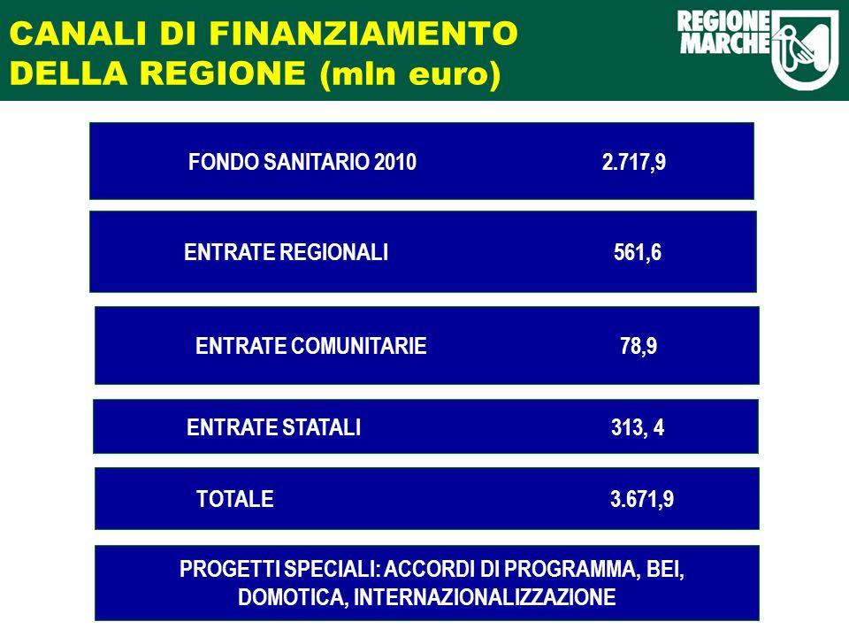 CANALI DI FINANZIAMENTO DELLA REGIONE (mln euro) ENTRATE STATALI 313, 4 ENTRATE REGIONALI 561,6 ENTRATE COMUNITARIE 78,9 FONDO SANITARIO 2010 2.717,9 TOTALE 3.671,9 PROGETTI SPECIALI: ACCORDI DI PROGRAMMA, BEI, DOMOTICA, INTERNAZIONALIZZAZIONE