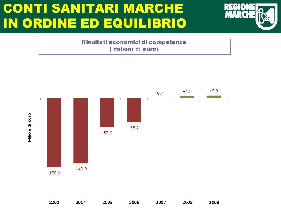 CONTI SANITARI MARCHE IN ORDINE ED EQUILIBRIO Risultati economici di competenza ( milioni di euro)