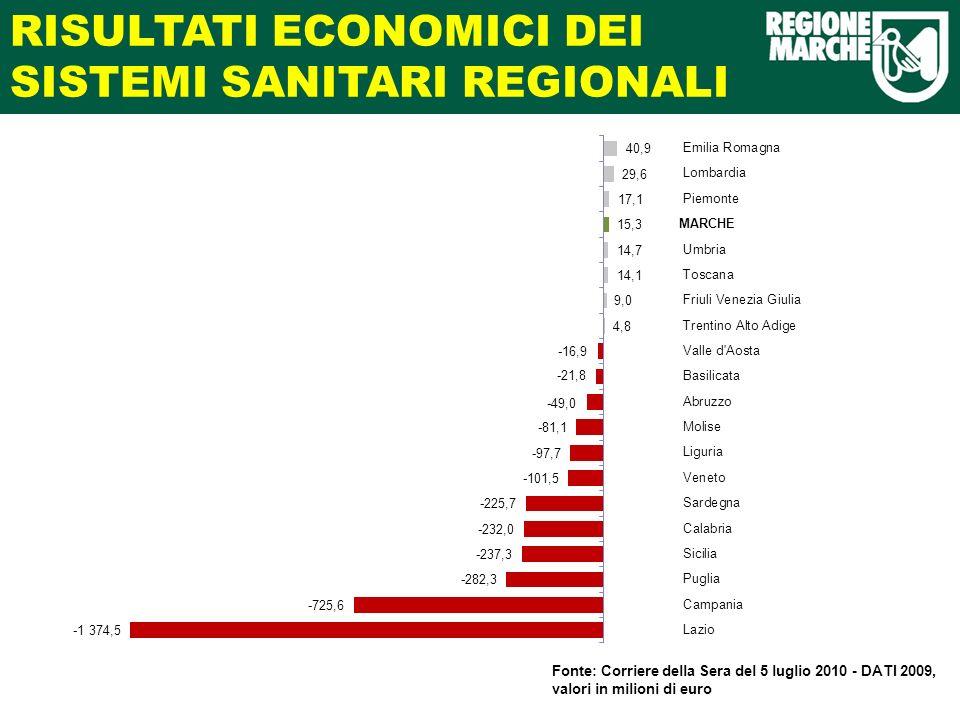 RISULTATI ECONOMICI DEI SISTEMI SANITARI REGIONALI Fonte: Corriere della Sera del 5 luglio 2010 - DATI 2009, valori in milioni di euro