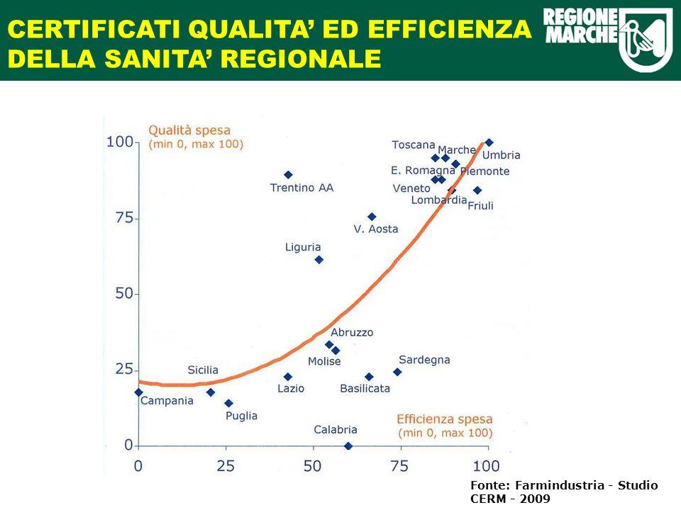 CERTIFICATI QUALITA ED EFFICIENZA DELLA SANITA REGIONALE Fonte: Farmindustria - Studio CERM - 2009