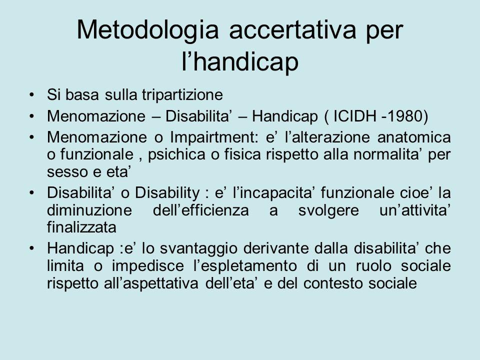 Metodologia accertativa per lhandicap Si basa sulla tripartizione Menomazione – Disabilita – Handicap ( ICIDH -1980) Menomazione o Impairtment: e lalt