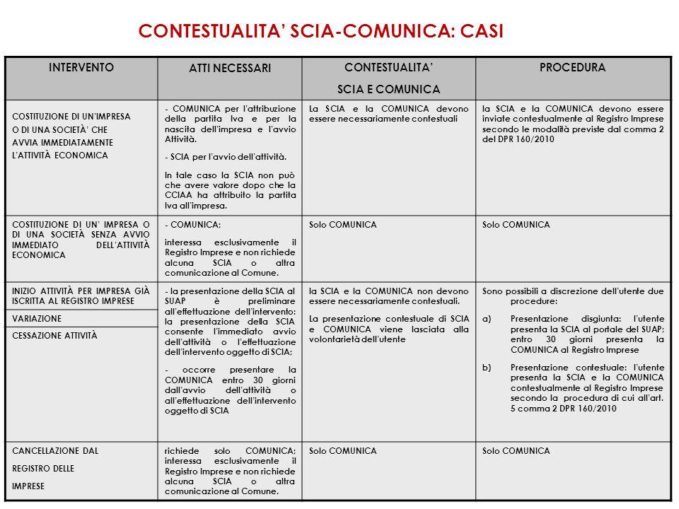 In caso di contestualità tra SCIA e COMUNICA è durante la compilazione dellanagrafica, è necessario selezionare dal menu a tendina La pratica è contestuale alla COMUNICA.