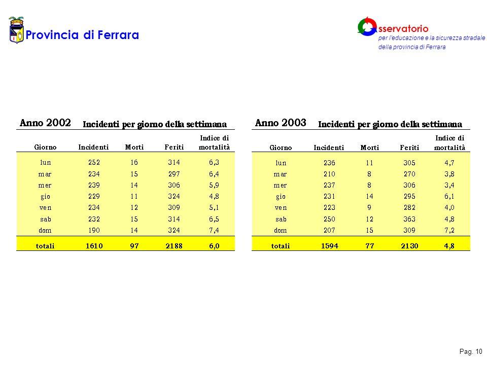 Provincia di Ferrara sservatorio per leducazione e la sicurezza stradale della provincia di Ferrara Pag.