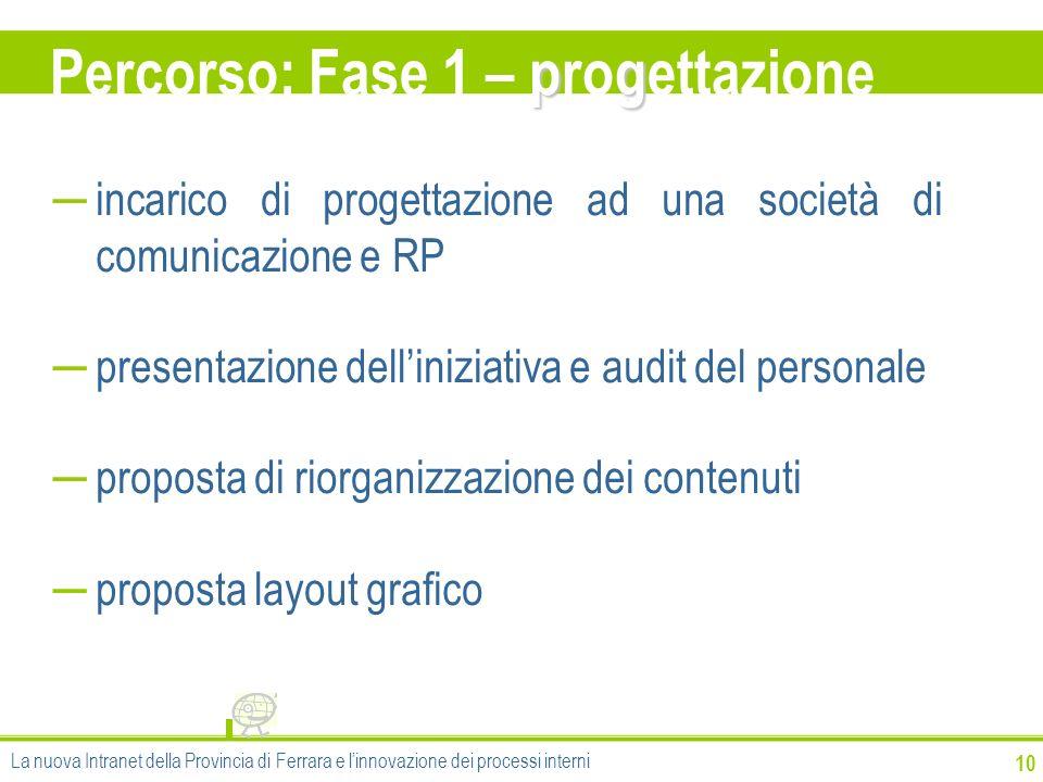 pg Percorso: Fase 1 – progettazione 10 incarico di progettazione ad una società di comunicazione e RP presentazione delliniziativa e audit del persona